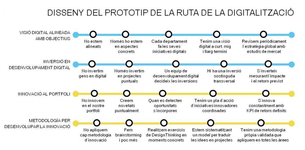 Dimensions Direcció i Innovació