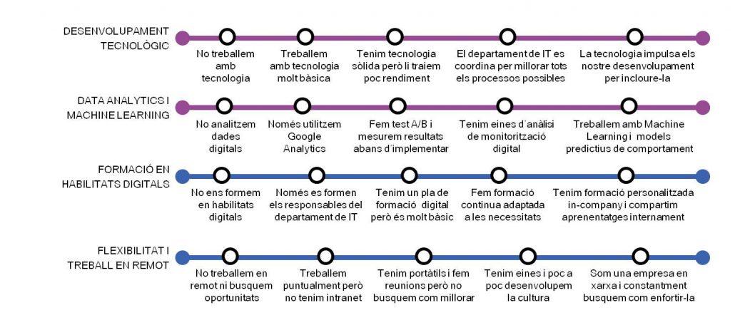 Dimensions Tecnologia i Persones