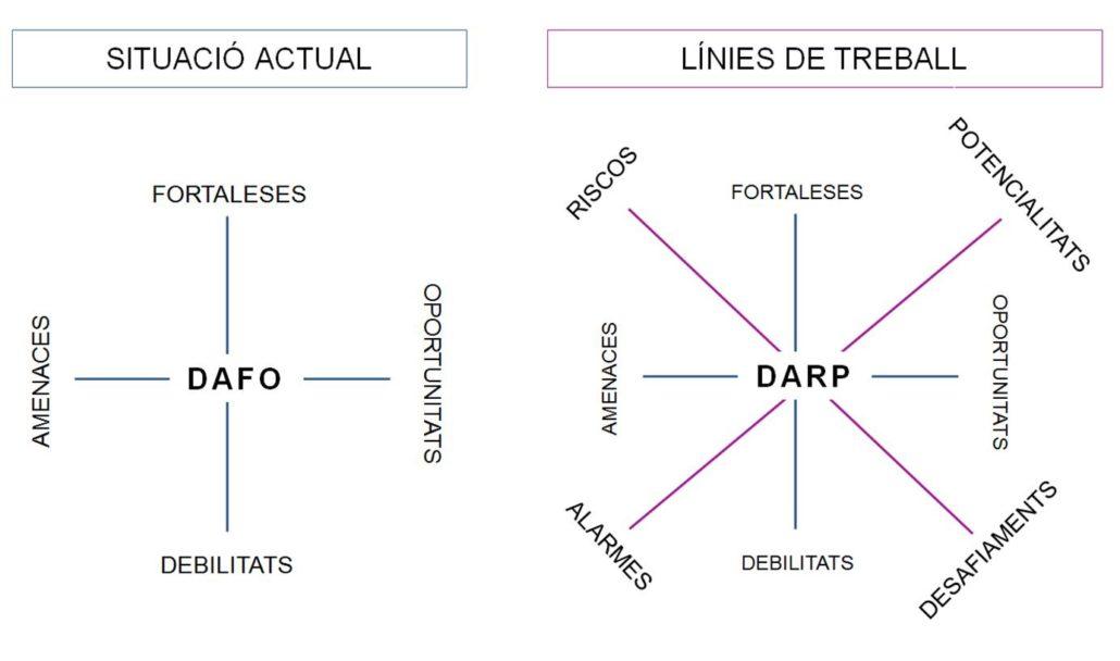 Exercici DAFO-DARP